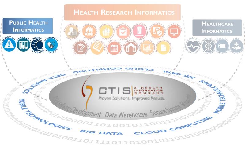 Solutions Graphic Public Helath Informatics