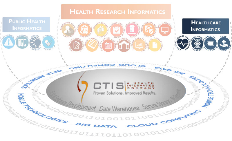 Solutions Graphics Health care informatics
