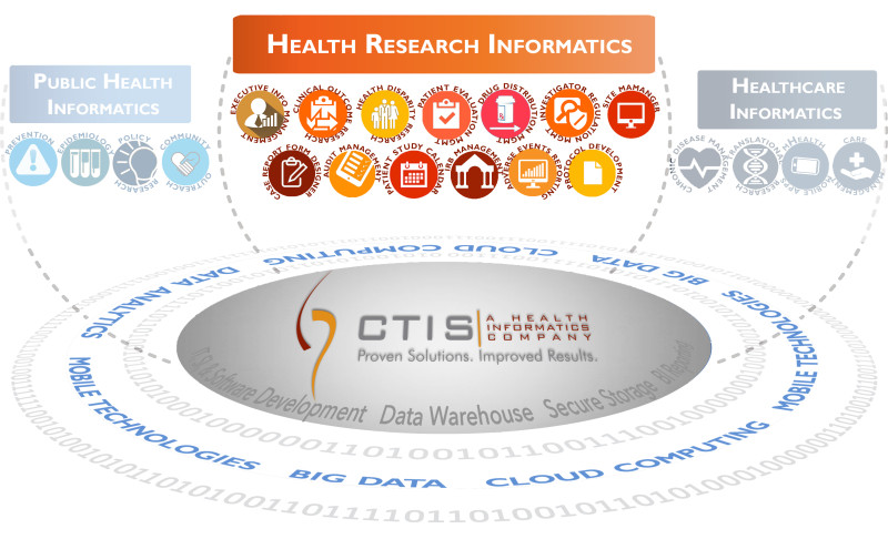 Solutions Graphics Health Research Informatics